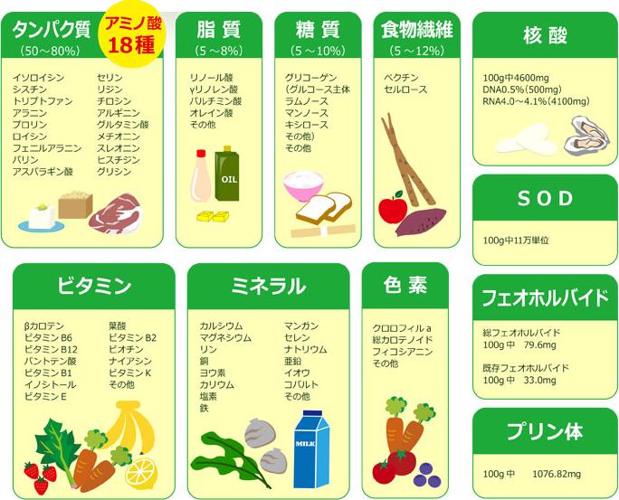 ビーワン 食材 ビタミン